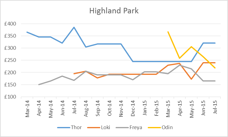 Highland Park Valhalla Prices